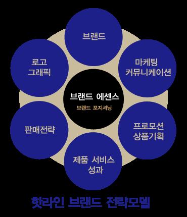 핫라인전략모델.png